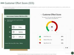 Customer Effort Score Ces How To Drive Revenue With Customer Journey Analytics Ppt Grid