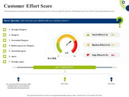 Customer Effort Score Creating Successful Integrating Marketing Campaign Ppt Outline Icon