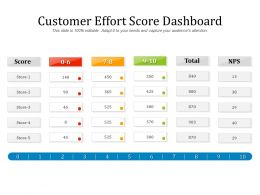 Customer Effort Score Dashboard
