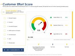 Customer Effort Score Developing Integrated Marketing Plan New Product Launch
