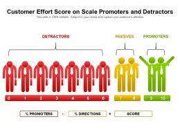 Customer Effort Score On Scale Promoters And Detractors