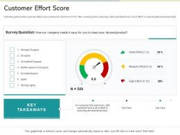 Customer Effort Score Reshaping Product Marketing Campaign Ppt Styles Samples