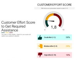 Customer Effort Score To Get Required Assistance