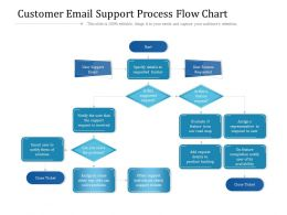 Customer Email Support Process Flow Chart