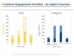 Customer Engagement Activities Developing Integrated Marketing Plan New Product Launch