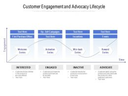 Customer Engagement And Advocacy Lifecycle