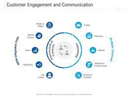 Customer Engagement And Communication Healthcare Management System Ppt Portfolio Skills