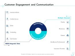 Customer Engagement And Communication Pharma Company Management Ppt Diagrams
