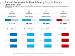 Customer Engagement Dashboard Showing Promoter Rate And Satisfaction Level Powerpoint Template