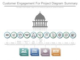 Customer Engagement For Project Diagram Summary