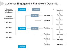 Customer Engagement Framework Dynamic Pricing Model Knowledge Management Cpb