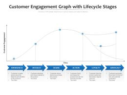 Customer Engagement Graph With Lifecycle Stages