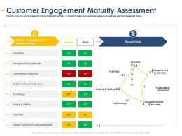 Customer Engagement Maturity Assessment Developing Integrated Marketing Plan New Product Launch