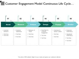 Customer Engagement Model Continuous Life Cycle Model Monitor