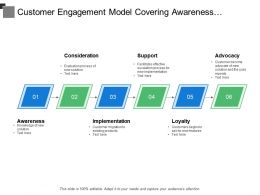 Customer Engagement Model Covering Awareness Implementation And Loyalty