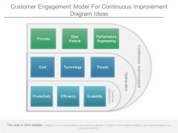 Customer Engagement Model For Continuous Improvement Diagram Ideas