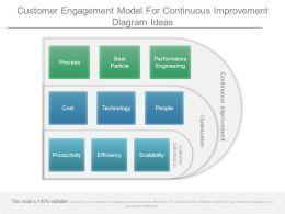 Customer Engagement Model For Continuous Improvement Diagram Ideas