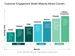 Customer Engagement Model Maturity Attract Convert And Advocate Stages