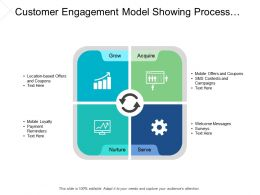 Customer Engagement Model Showing Process Grow To Nurture