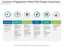 Customer Engagement Model With Stages Awareness Preference And Advocacy