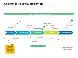 Customer Engagement On Online Platform Customer Journey Roadmap Ppt Powerpoint Presentation Files