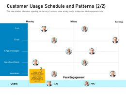 Customer Engagement On Online Platform Customer Usage Schedule And Patterns M3423 Ppt Styles