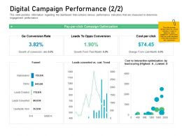 Customer Engagement On Online Platform Digital Campaign Performance M3425 Ppt Topics