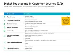 Customer Engagement On Online Platform Digital Touchpoints In Customer Journey Shop Ppt Styles