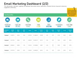 Customer Engagement On Online Platform Email Marketing Dashboard M3428 Ppt Powerpoint Aids Outline