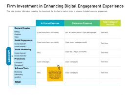 Customer Engagement On Online Platform Firm Investment In Enhancing Digital Engagement Experience