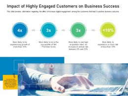 Customer Engagement On Online Platform Impact Of Highly Engaged Customers On Business Success Ppt Aids