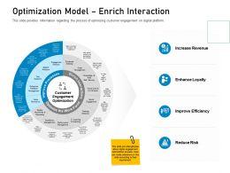 Customer Engagement On Online Platform Optimization Model Enrich Interaction Ppt Vector