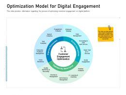 Customer Engagement On Online Platform Optimization Model For Digital Engagement Ppt Skills