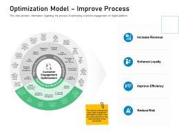 Customer Engagement On Online Platform Optimization Model Improve Process Ppt Maker