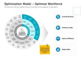 Customer Engagement On Online Platform Optimization Model Optimize Workforce Ppt Grid