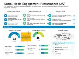 Customer Engagement On Online Platform Social Media Engagement Performance Post Ppt Clip