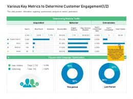 Customer Engagement On Online Platform Various Key Metrics To Determine Customer Engagement Avg