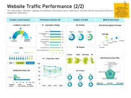 Customer Engagement On Online Platform Website Traffic Performance M3432 Ppt Show Maker