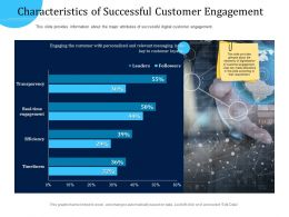 Customer Engagement Optimization Characteristics Of Successful Customer Engagement