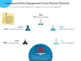 Customer Engagement Optimization Consumers Active Engagement Across Various Channels