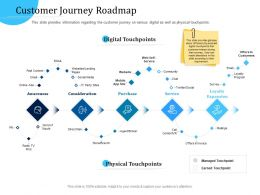 Customer Engagement Optimization Customer Journey Roadmap Ppt Icon