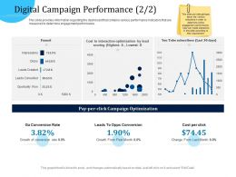 Customer Engagement Optimization Digital Campaign Performance R767 Ppt File Slides