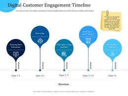 Customer Engagement Optimization Digital Customer Engagement Timeline