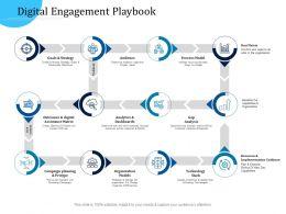 Customer Engagement Optimization Digital Engagement Playbook Ppt Outline