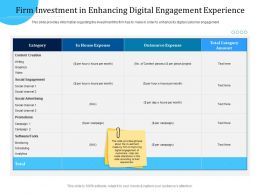 Customer Engagement Optimization Firm Investment In Enhancing Digital Engagement Experience