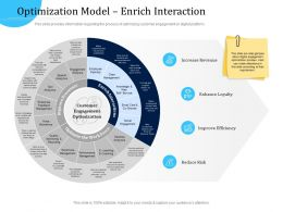 Customer Engagement Optimization Optimization Model Enrich Interaction