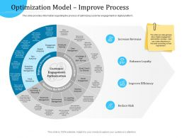 Customer Engagement Optimization Optimization Model Improve Process