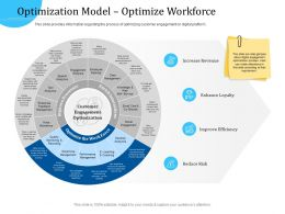 Customer Engagement Optimization Optimization Model Optimize Workforce
