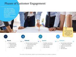 Customer Engagement Optimization Phases Of Customer Engagement