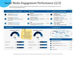 Customer Engagement Optimization Social Media Engagement Performance R779